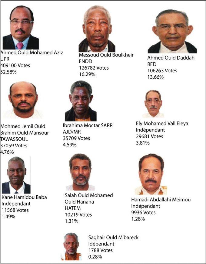 Résultats de la présidentielle :Tawassoul reprend la quatrième placeSoumis par journaliste le lun,